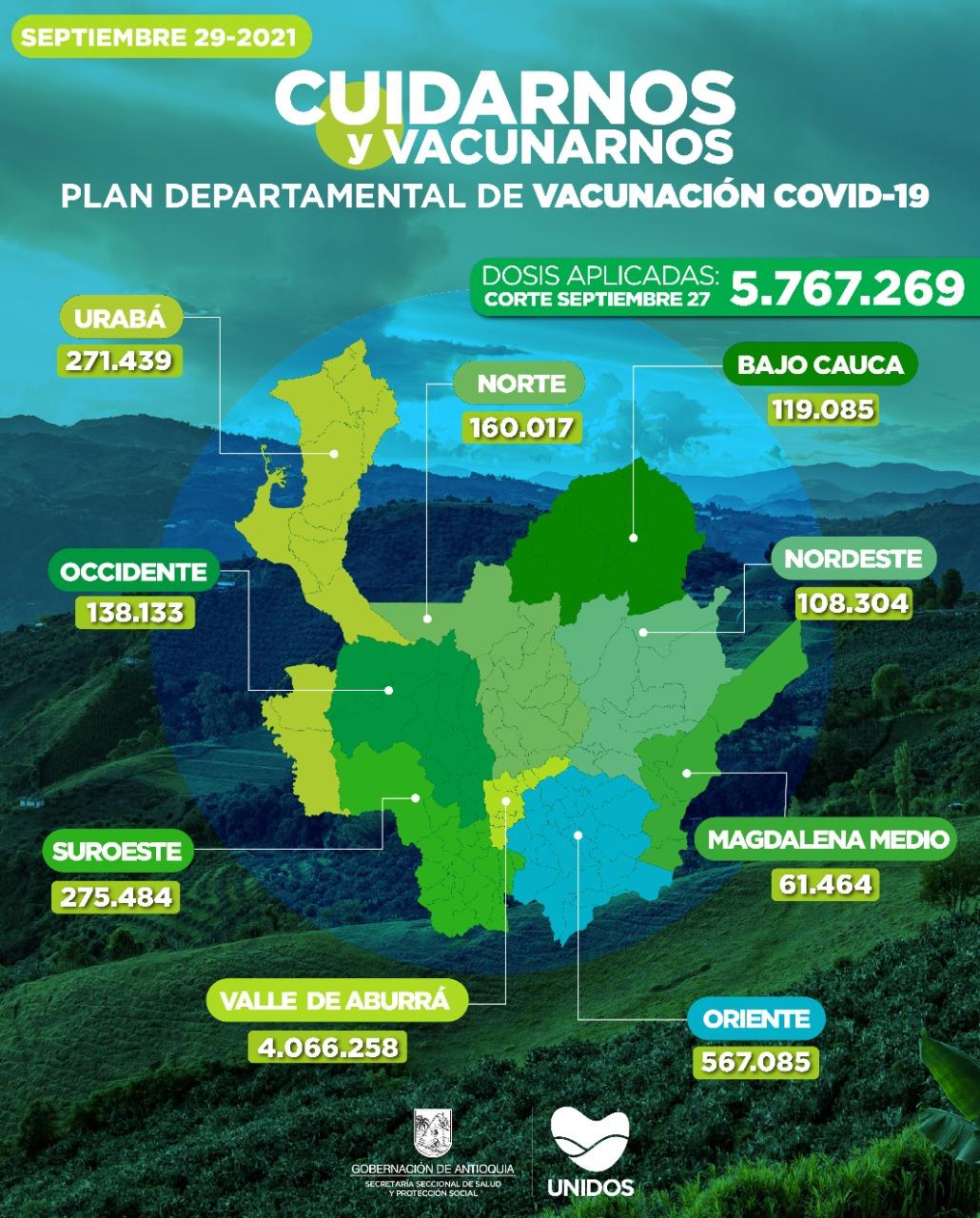 Con 31.951 dosis aplicadas, Antioquia llegó el 27 de Septiembre a 5.767.269 vacunados contra el COVID – 19