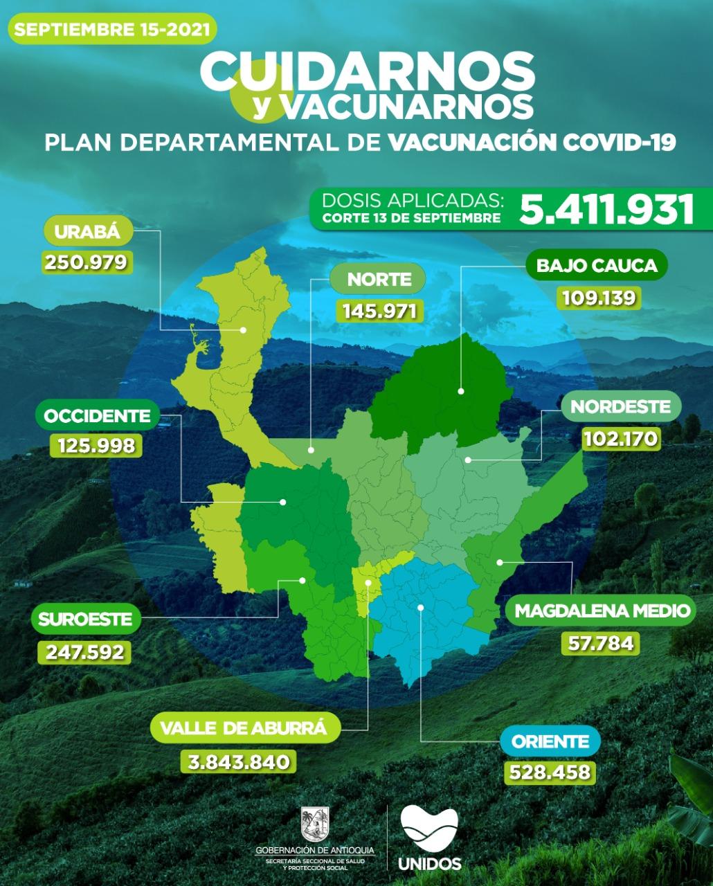 Antioquia llegó a 5.411.931 vacunados contra el COVID – 19