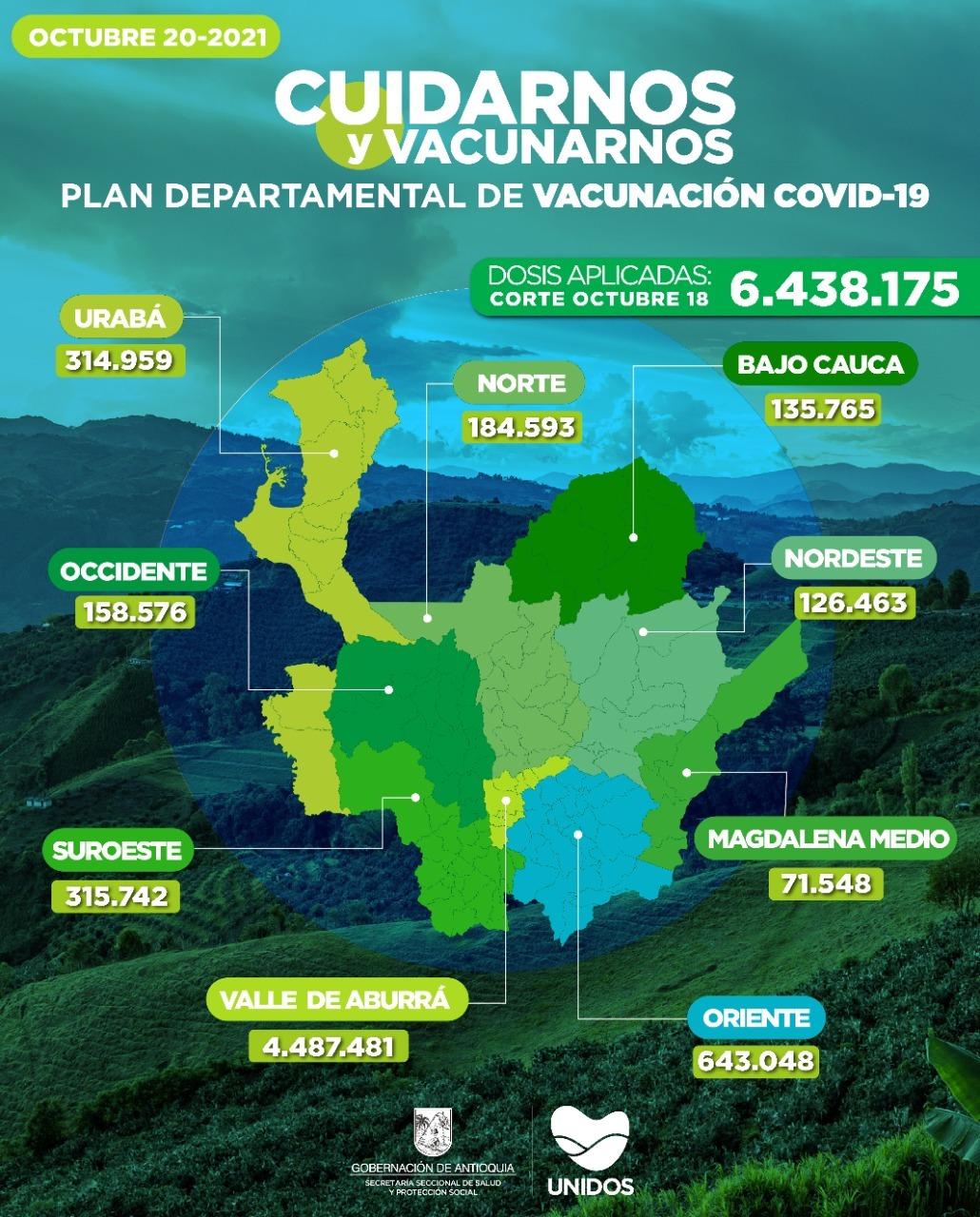Antioquia llegó el 18 de Octubre a 6.438.175 Vacunados contra el COVID – 19